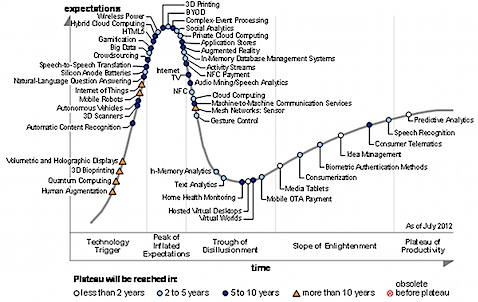 gartner-hype-circle-for-emerging-technologies.jpg